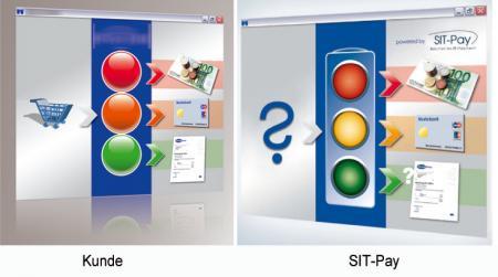 Die dritte total zufällige Übereinstimmung zwischen SIT-Pay Bonitaet (Vertrieb: FourOne GmbH) und dem Design unseres Werbers.